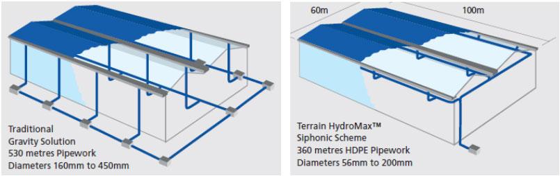 Syphonic Drainage Amp Syphonic Rainwater Collection